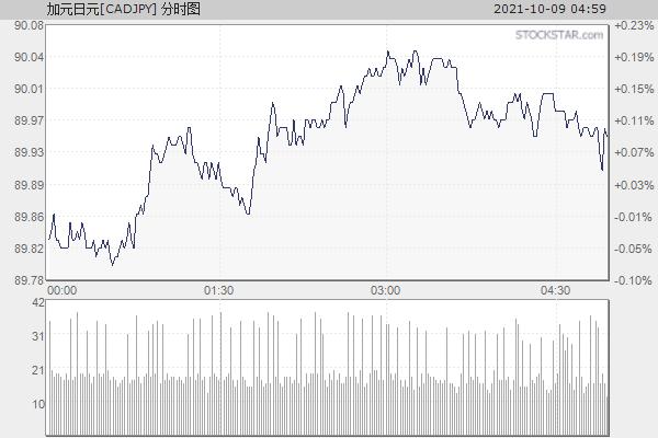 加拿大元日元[CADJPY]分时走势