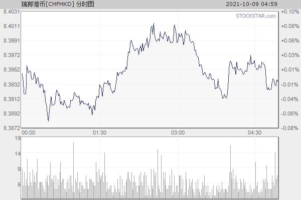 瑞士法郎港币[CHFHKD]分时走势