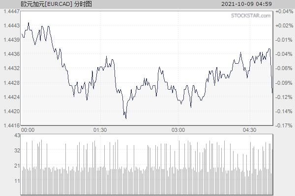 欧元加拿大元[EURCAD]分时走势
