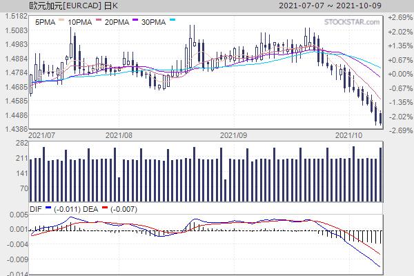 欧元加拿大元[EURCAD]日K走势
