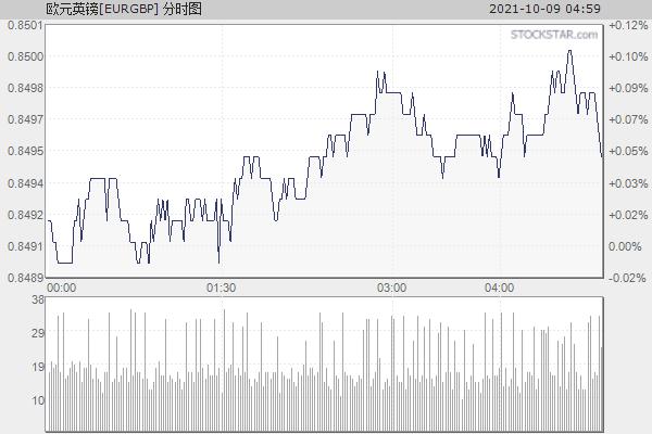 欧元英镑[EURGBP]分时走势