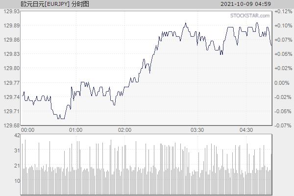 欧元日元[EURJPY]分时走势