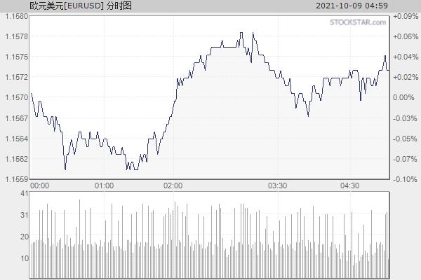 欧元美元[EURUSD]分时走势