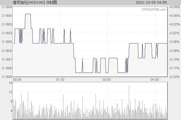 港币加拿大元[HKDCAD]分时走势