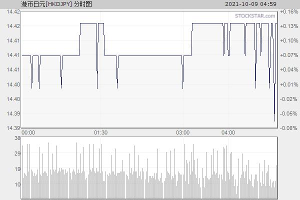 港币日元[HKDJPY]分时走势