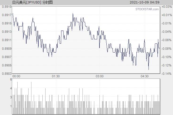 日元美元[JPYUSD]分时走势