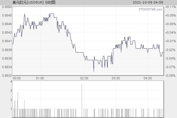美元欧元[USDEUR]分时走势