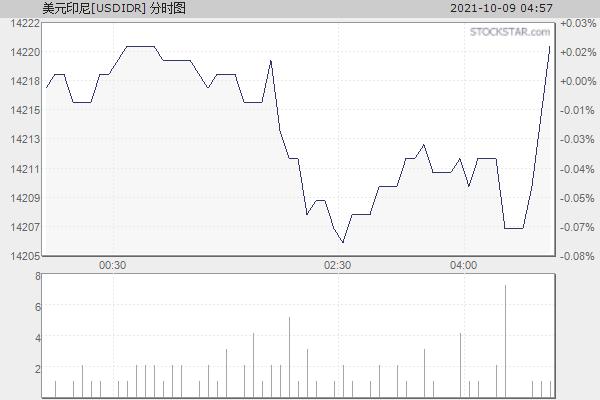美元印尼[USDIDR]分时走势