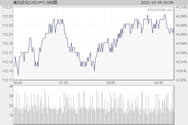 美元日元[USDJPY]分时走势