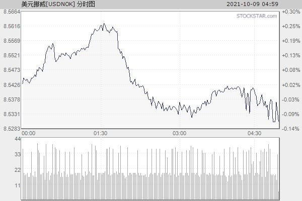 美元挪威[USDNOK]分时走势