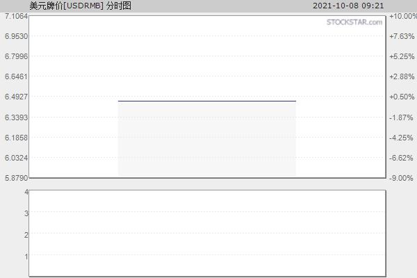 美元人民币[USDRMB]分时走势