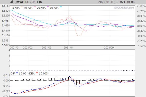 美元人民币[USDRMB]日K走势