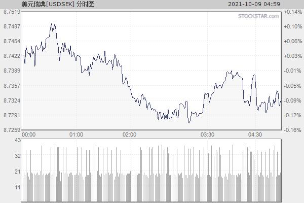 美元瑞典[USDSEK]分时走势