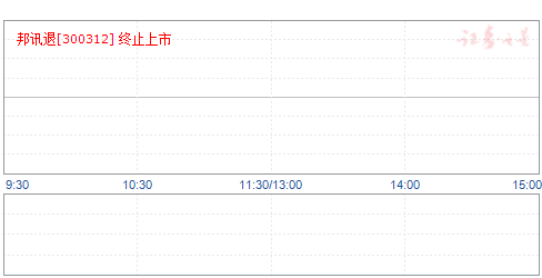 「江苏财经职业技术学院ip」邦讯技术:控股股东及一致行动人合计减持比例达8.66%